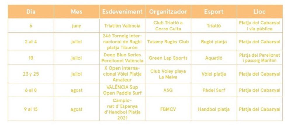 Calendario de competiciones deportivas en la playa de Valencia valencia