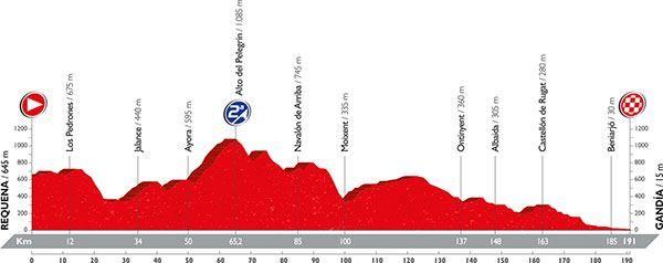 recorrido-decimo-octava-etapa-vuelta-ciclista-espana-requena-gandia