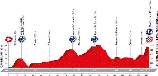 recorrido-decimoseptimaetapa-vuelta-ciclista-espana-castellon-penagolosa